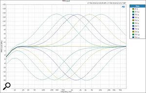 EQ One HMF and LMF bands, maximum bandwidth.