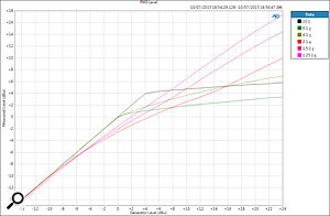 This transfer plot shows the compression ratio slopes and threshold points. The three lowest ratios (pink curves) have very gentle knees starting around 10dB lower than the 4:1 And 6:1 ratios which clearly have much harder knees. The 10:1 ratio starts 4dB higher still with a  very abrupt knee.