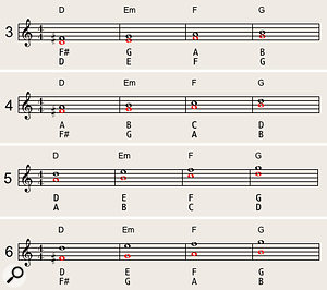Diagrams 3-6 show how adding a  lower part (marked in red) to a  melody line creates simple harmonisations.