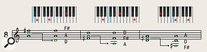 You can use the 'drop 2' method to introduce wider intervals into chord voicings.
