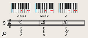 'Sus 4' and 'sus 2' chords sound great played on three trumpets — this example shows those chords in the key of A, resolving to a  major triad in the third bar.