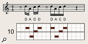 If you begin a  phrase on the offbeat, its rhythmically displaced reiteration starts on the beat (in this case, beat 3 of the 4/4 bar).