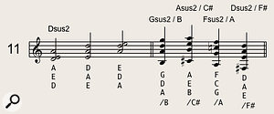 The three possible voicings of a Dsus2 chord. Playing the second D-A-E voicing over a bass note of F# creates an interesting chord that can be moved around through different keys to good effect, as shown in the second bar.