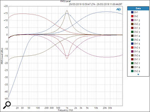A set of EQ curves illustrating the high-pass filter, the high and low shelves, and the parametric mid-band with switchable Q.