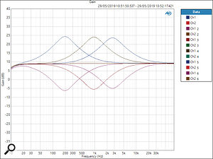 This plot shows the range of the mid–range band for wide Q settings.
