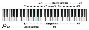 Diagram 1: The playing ranges of the trumpet family (middle C marked in blue).