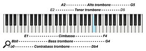 Diagram 2: Playing ranges of the trombone family.