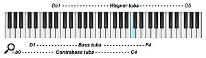 Diagram 3: Playing ranges of the tuba family, including the horn-like Wagner tuba.