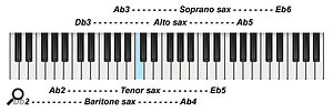 Diagram 5: Playing ranges of the four main instruments of the saxophone family.
