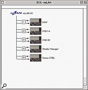 Installing the 01X in Mac OS 9 creates five new OMS objects, including the 01X's two hardware MIDI ports.